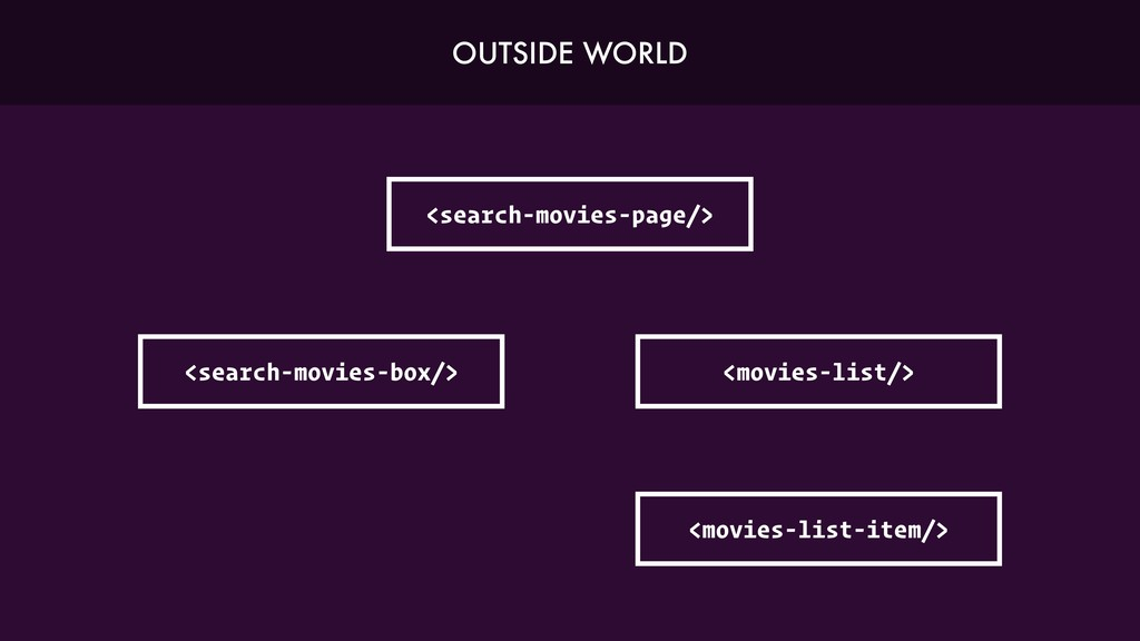 <search-movies-page/> <search-movies-box/> <mov...