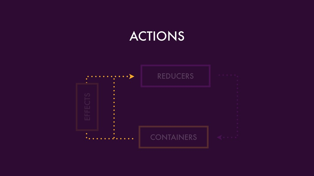 ACTIONS REDUCERS CONTAINERS EFFECTS