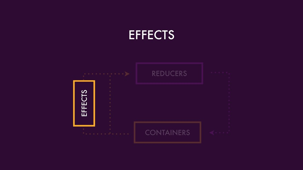 EFFECTS REDUCERS CONTAINERS EFFECTS