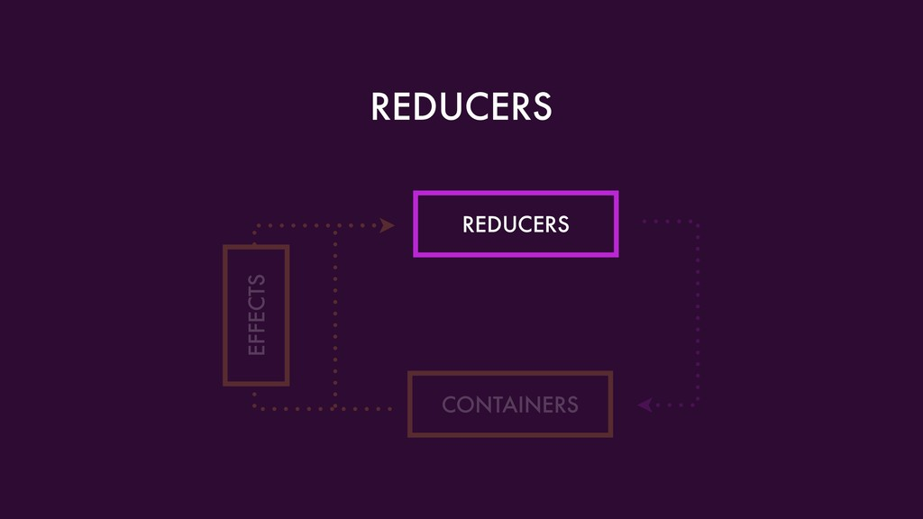 REDUCERS REDUCERS CONTAINERS EFFECTS