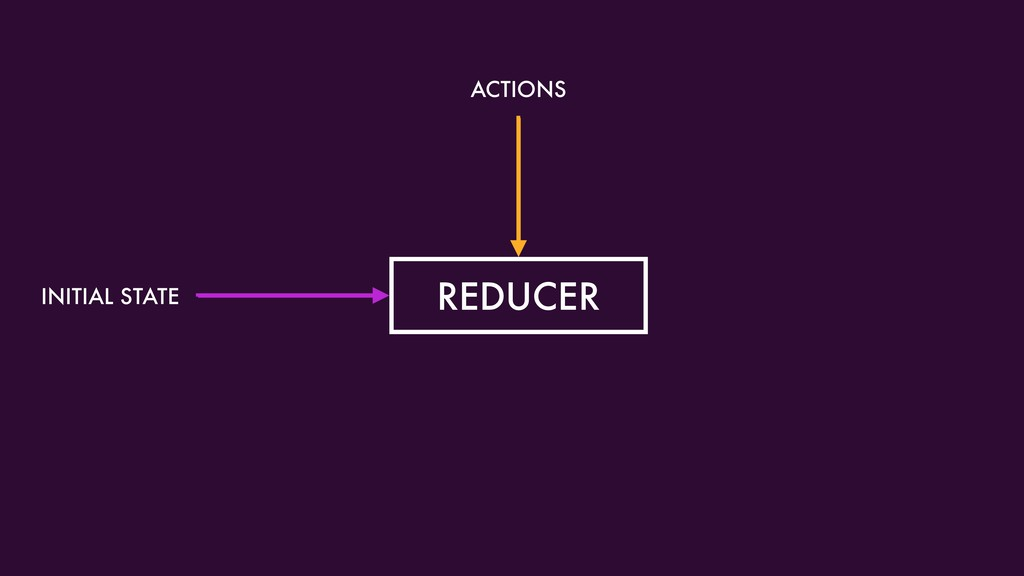 REDUCER ACTIONS INITIAL STATE