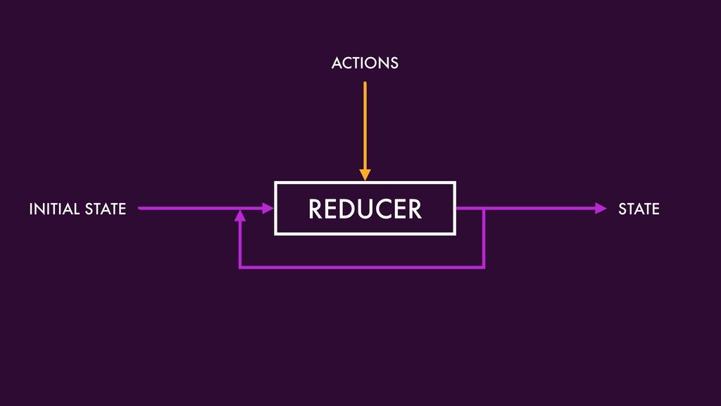 REDUCER ACTIONS INITIAL STATE STATE