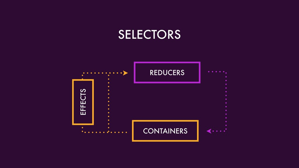 SELECTORS REDUCERS CONTAINERS EFFECTS
