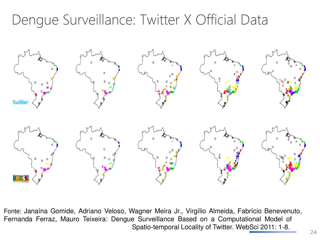 Dengue Surveillance: Twitter X Official Data Fo...