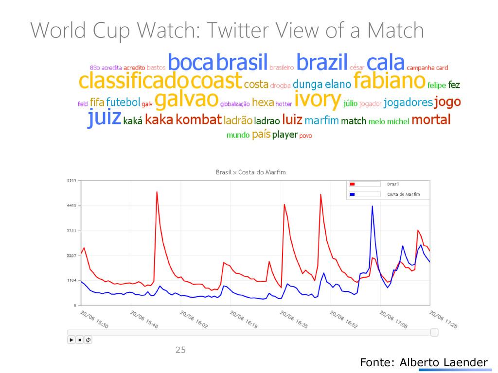 World Cup Watch: Twitter View of a Match 25 Fon...