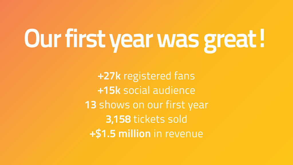 Our first year was great! +27k registered fans ...