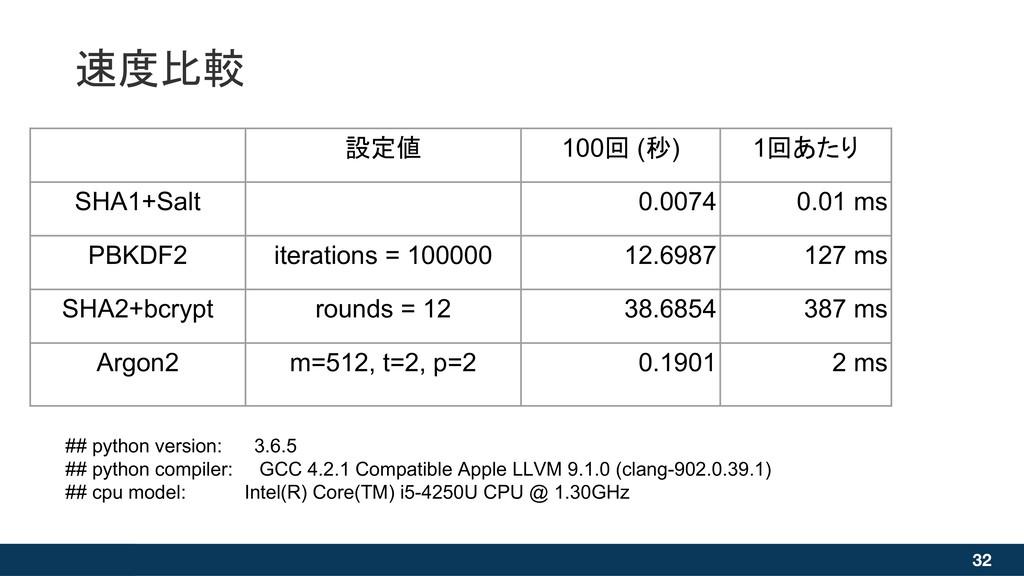 速度比較 32 設定値 100回 (秒) 1回あたり SHA1+Salt 0.0074 0.0...