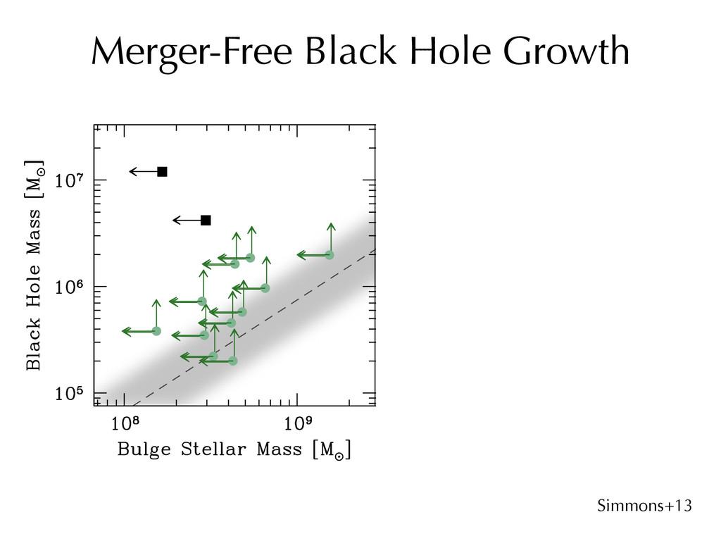 B. Simmons 3/4/15 Merger-Free Black Hole Growth...