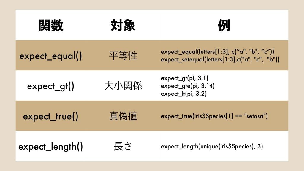 ؔ ର ྫ expect_equal() ฏੑ expect_equal(letters...