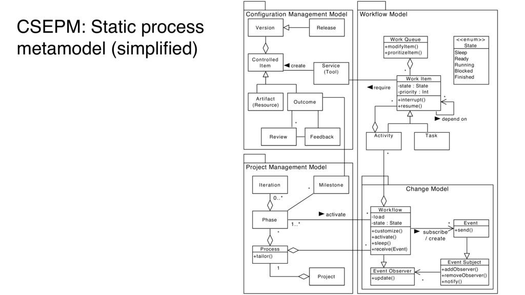 CSEPM: Static process metamodel (simplified) 5 W...