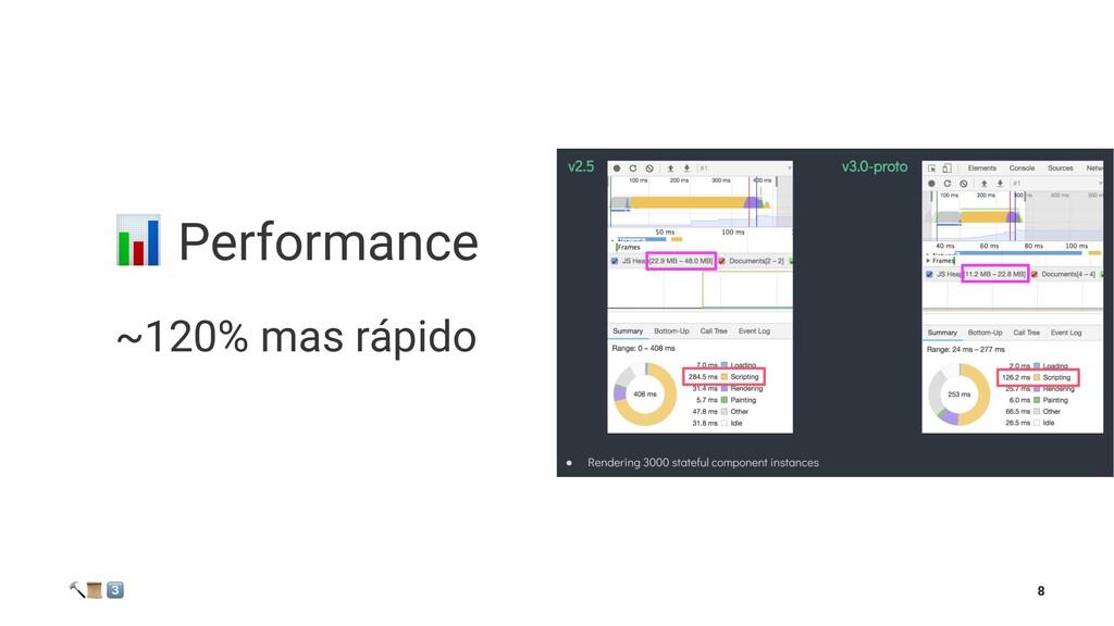 """! Performance ~120% mas rápido ! """" # 8"""