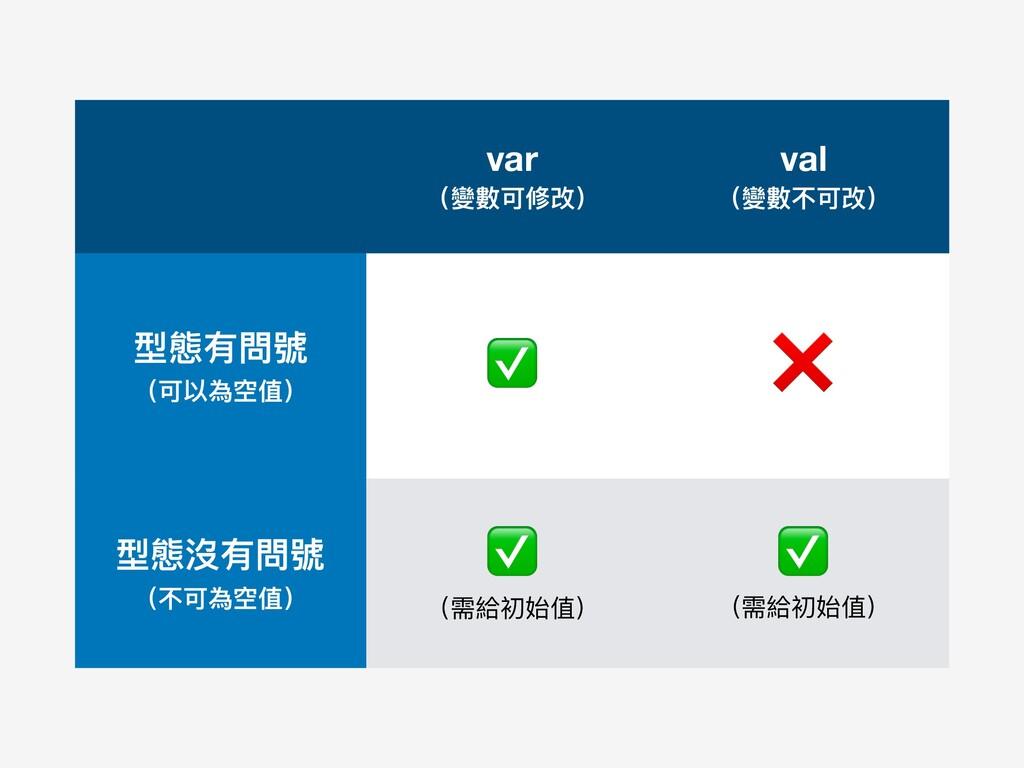 var (變數可修改) val (變數不可改) 型態有問號 (可以為空值) ✅ ❌ 型態...