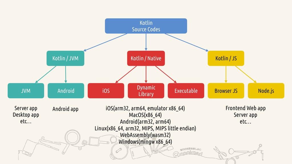 Kotlin Source Codes Kotlin / JVM Kotlin / Nativ...