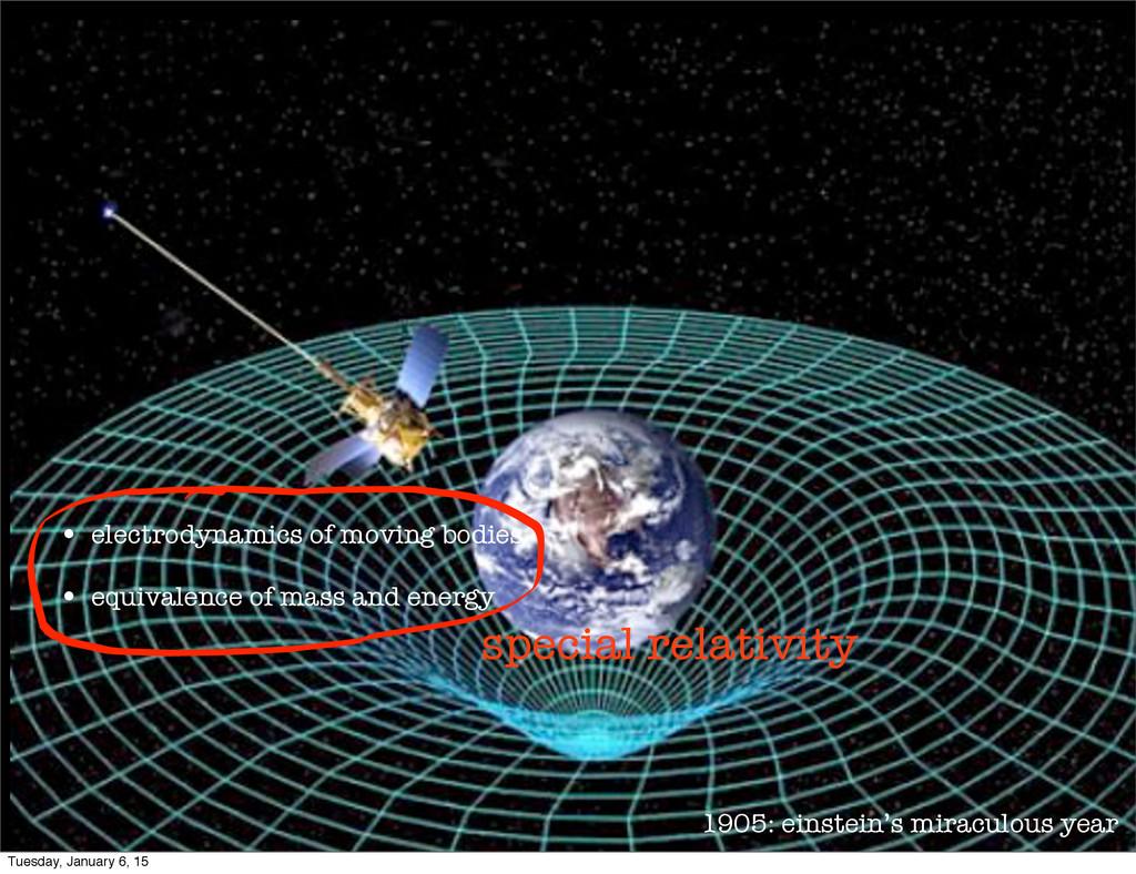 1905: einstein's miraculous year • electrodynam...