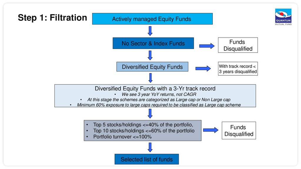 Actively managed Equity Funds No Sector & Index...