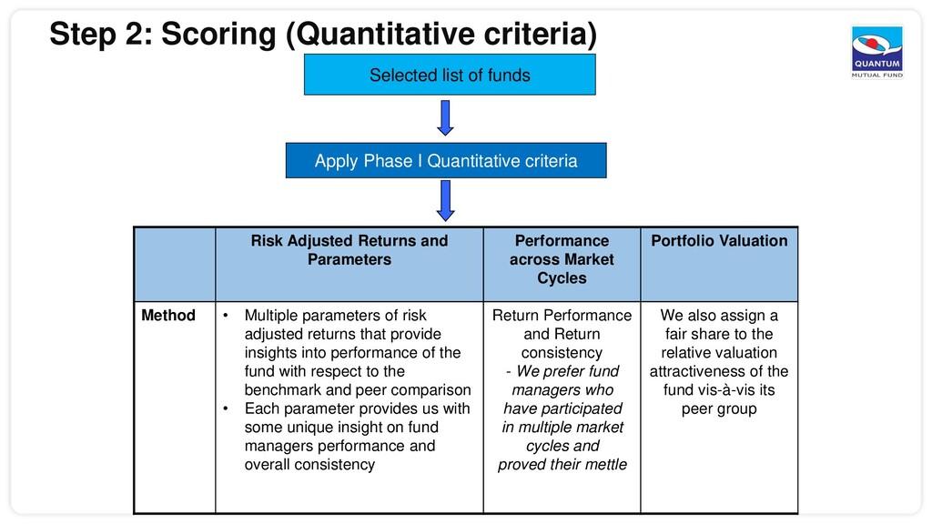 Selected list of funds Apply Phase I Quantitati...