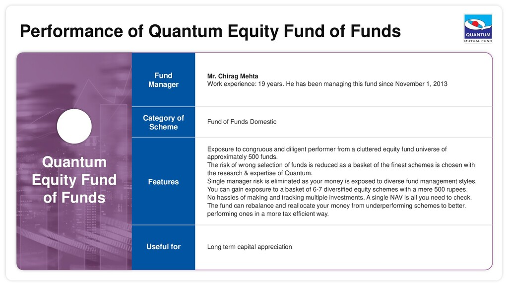Quantum Equity Fund of Funds Mr. Chirag Mehta W...