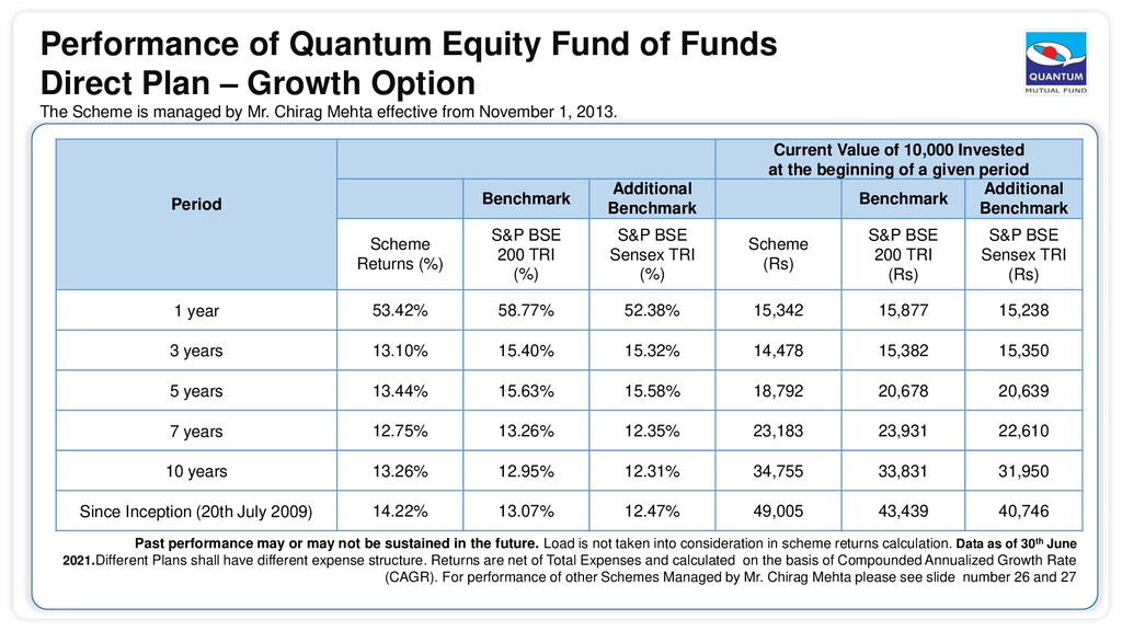 Performance of Quantum Equity Fund of Funds Dir...