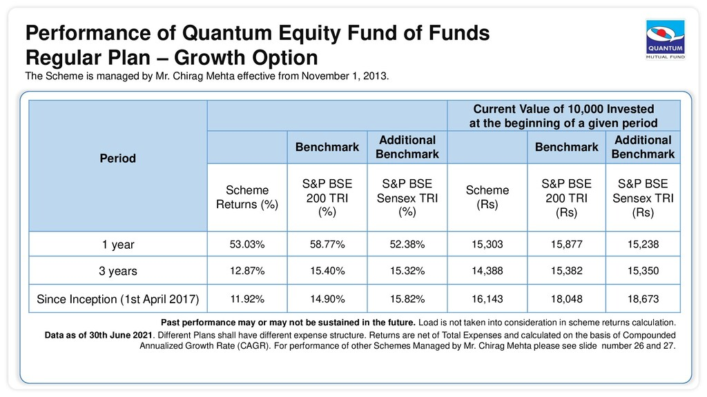 Performance of Quantum Equity Fund of Funds Reg...