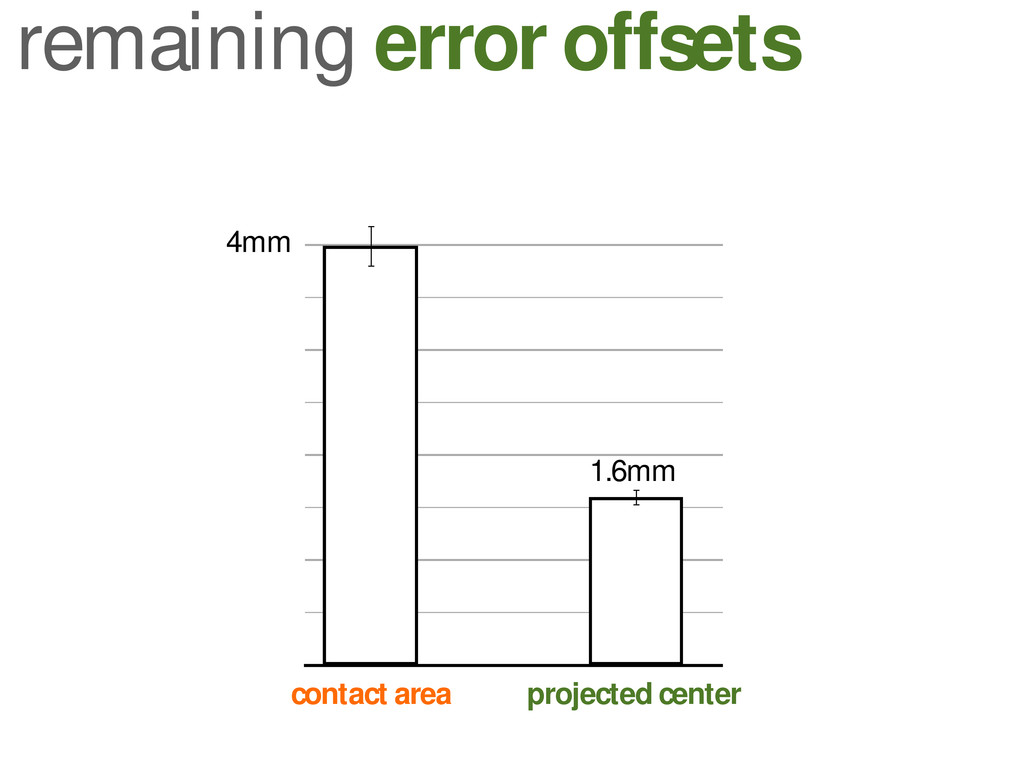 remaining error offsets projected center contac...