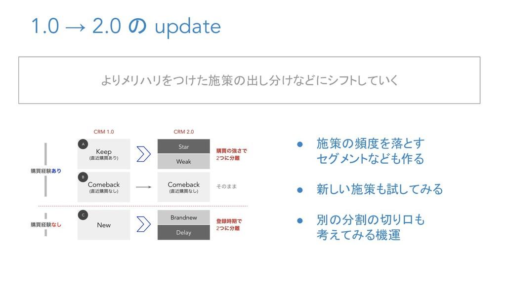 1.0 → 2.0 の update ● 施策の頻度を落とす セグメントなども作る ● 新しい...