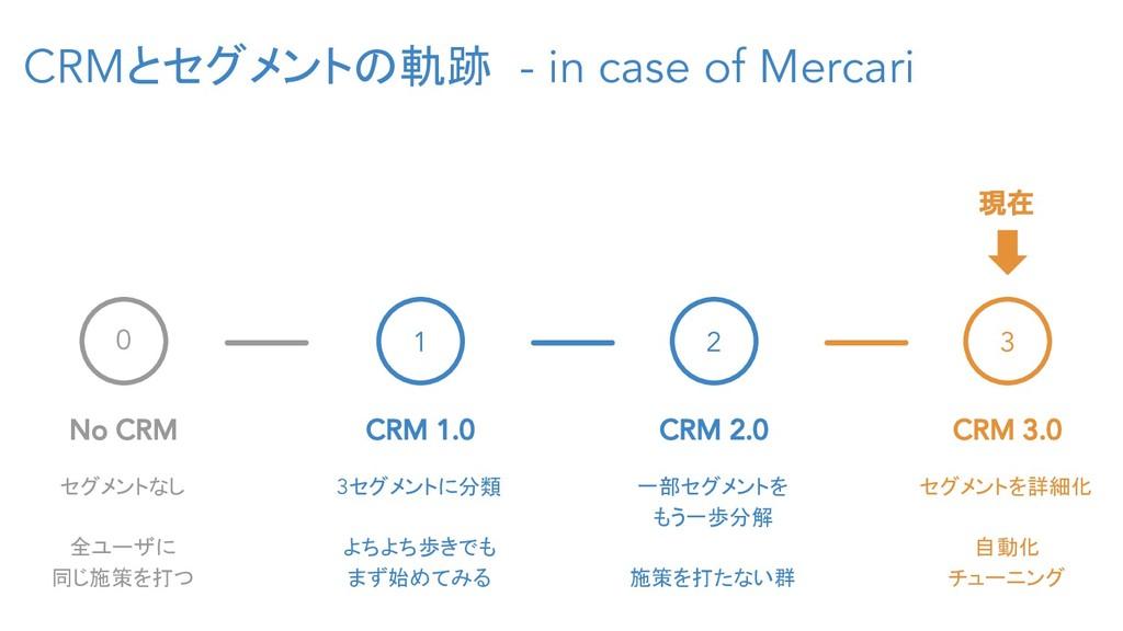 CRMとセグメントの軌跡 - in case of Mercari 0 No CRM セグメン...