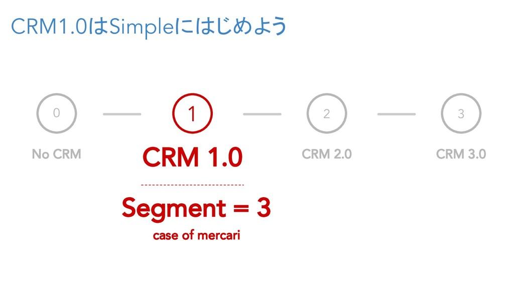 CRM1.0はSimpleにはじめよう 0 No CRM 1 CRM 1.0 2 CRM 2....