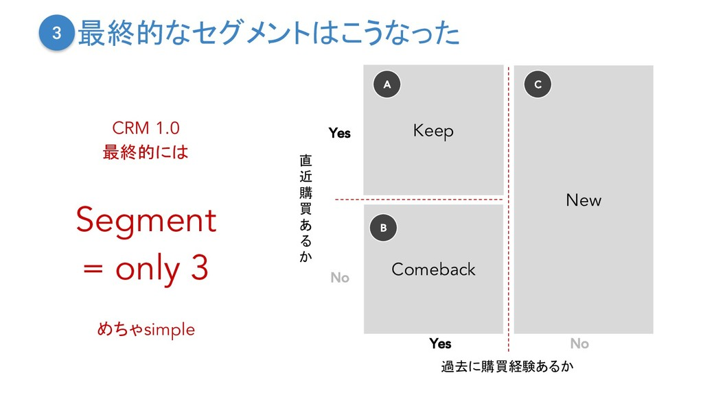 Keep Comeback New A B 過去に購買経験あるか Yes No 直 近 購 買...
