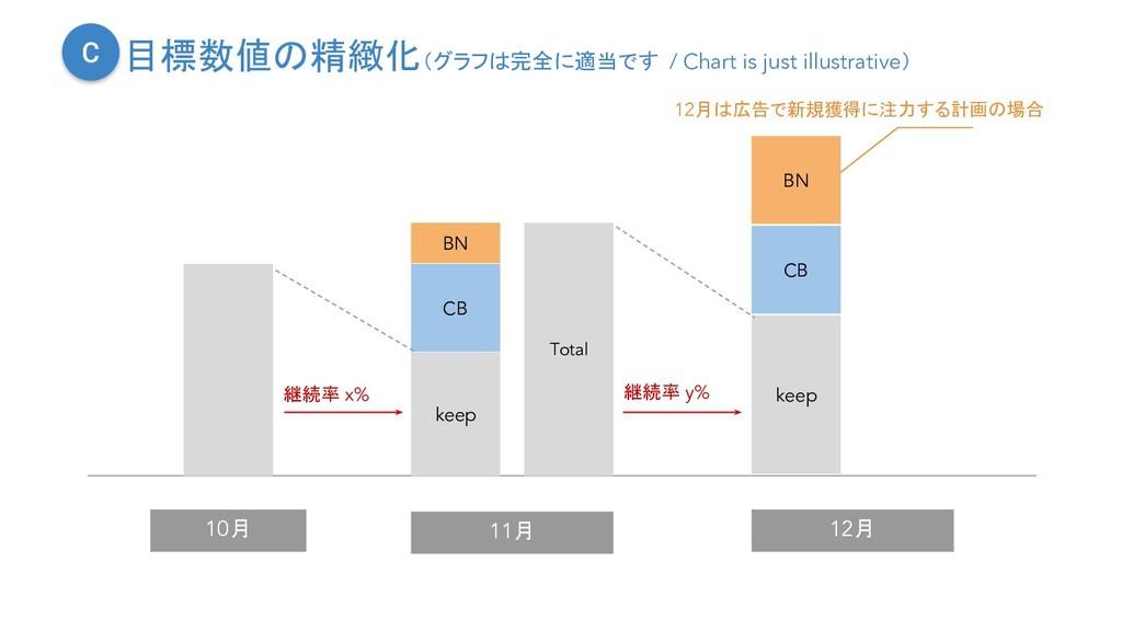 目標数値の精緻化(グラフは完全に適当です / Chart is just illustrati...