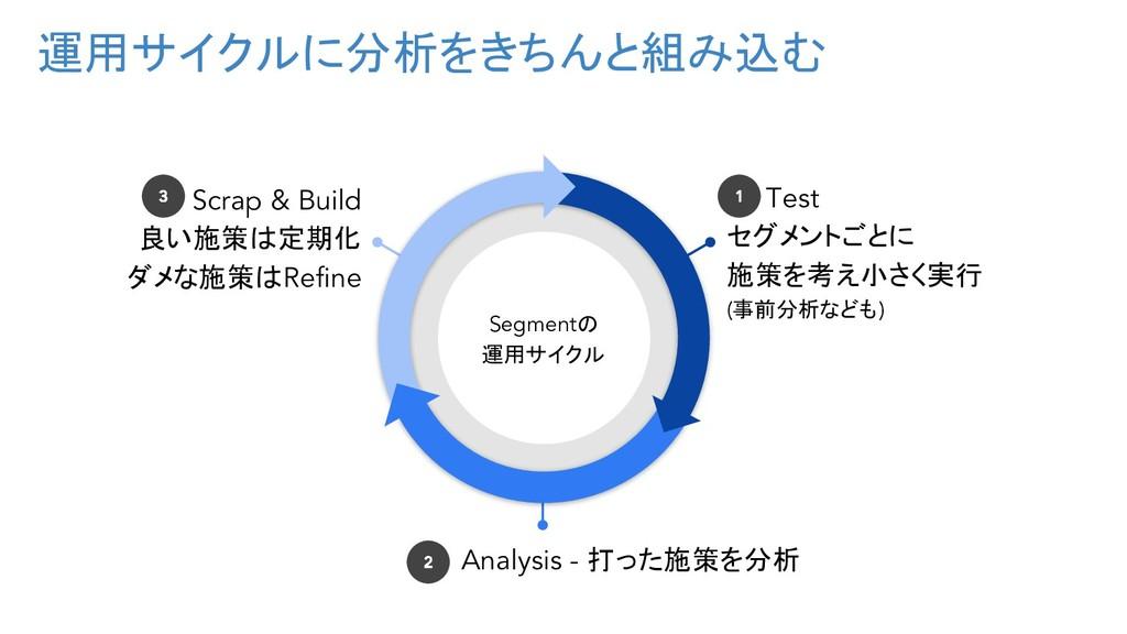 運用サイクルに分析をきちんと組み込む Scrap & Build 良い施策は定期化 ダメな施策...