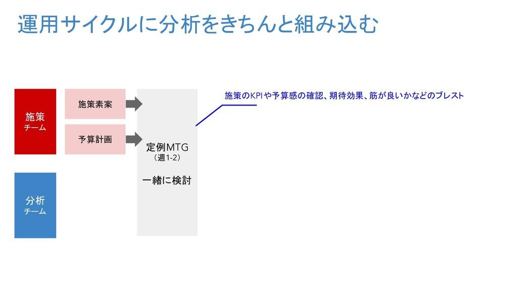運用サイクルに分析をきちんと組み込む 施策 チーム 分析 チーム 施策素案 予算計画 定例MT...