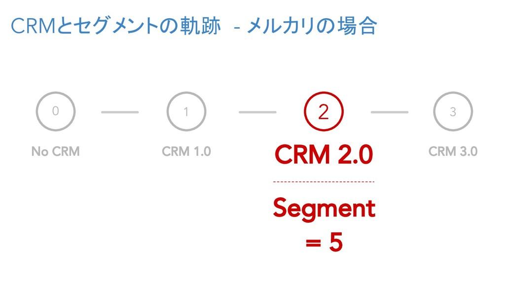 CRMとセグメントの軌跡 - メルカリの場合 0 No CRM 1 CRM 1.0 3 CRM...