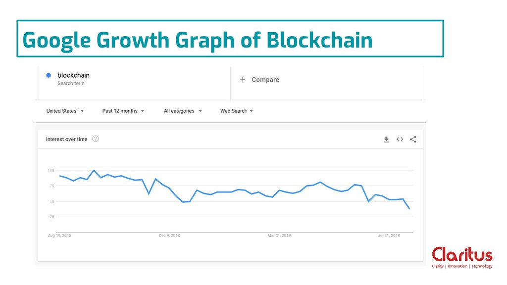 Google Growth Graph of Blockchain