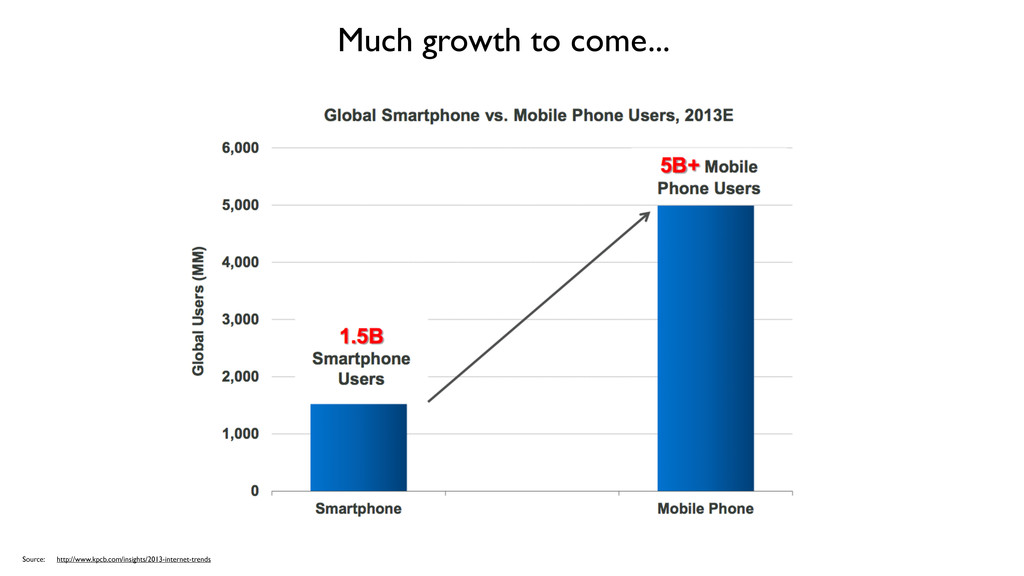 Much growth to come... Source: http://www.kpcb....