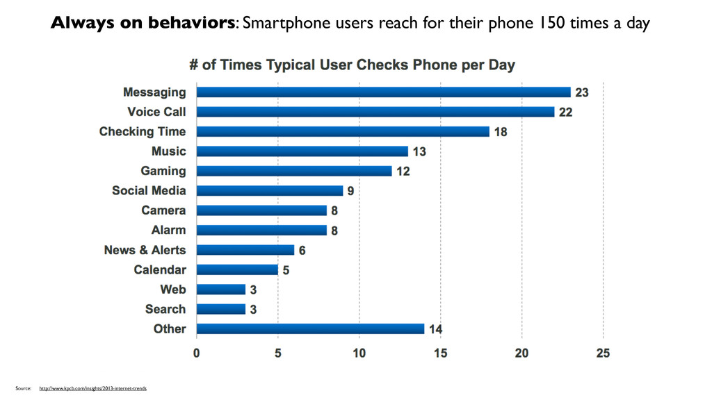 Always on behaviors: Smartphone users reach for...