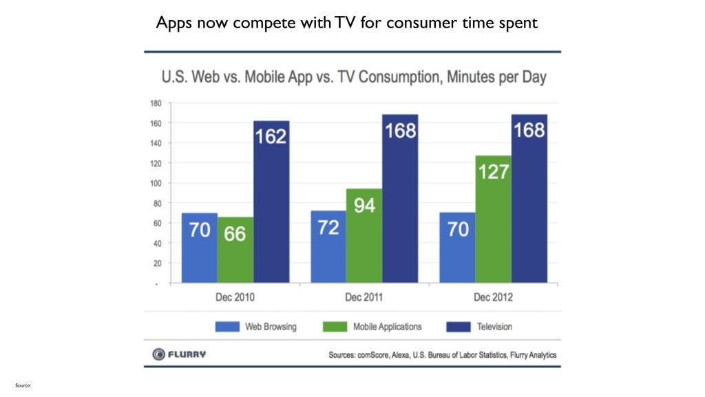Apps now compete with TV for consumer time spen...