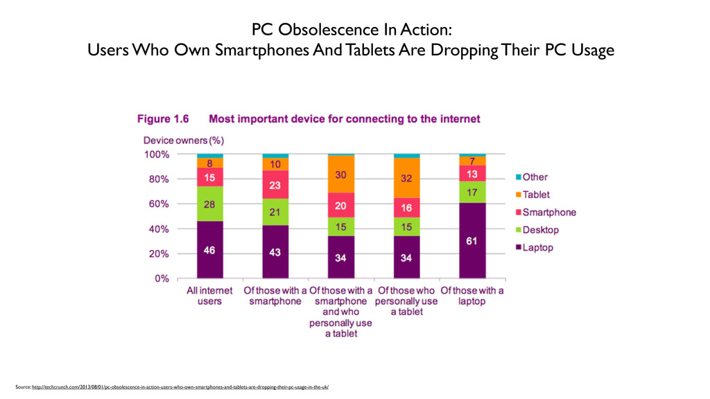 PC Obsolescence In Action: Users Who Own Smartp...