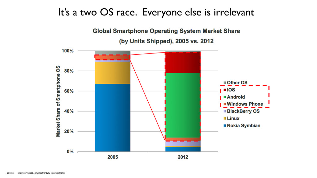 It's a two OS race. Everyone else is irrelevant...