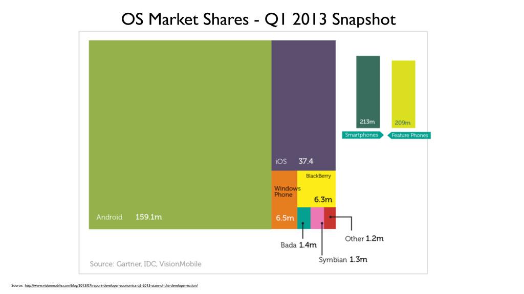 OS Market Shares - Q1 2013 Snapshot Source: htt...
