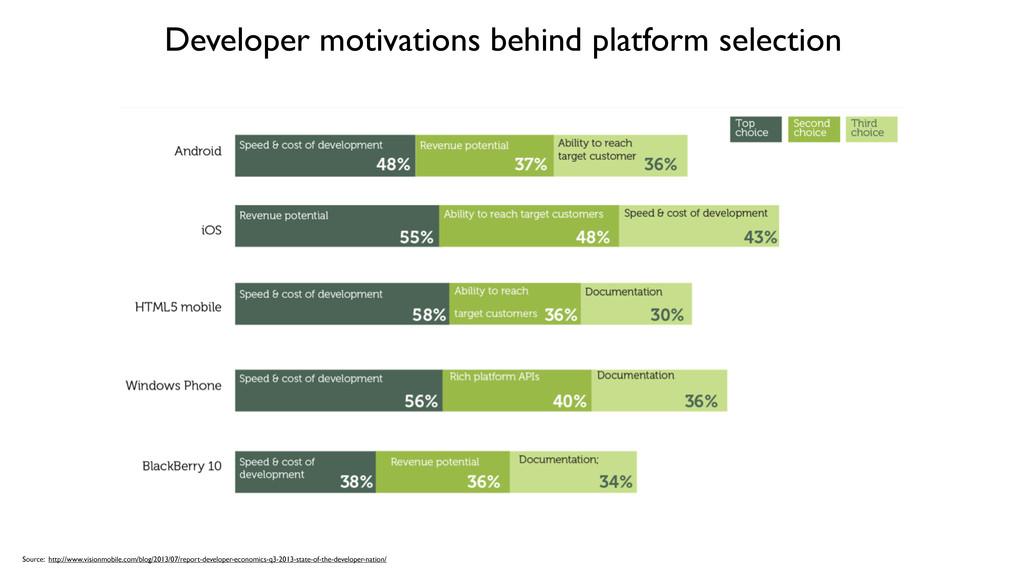 Developer motivations behind platform selection...