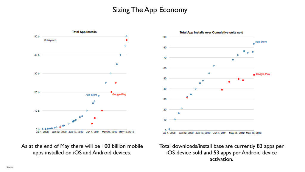 Sizing The App Economy Source: Total downloads/...