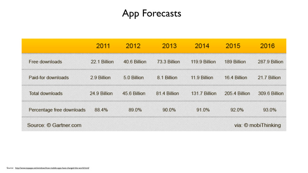 App Forecasts Source: http://www.topapps.net/wi...