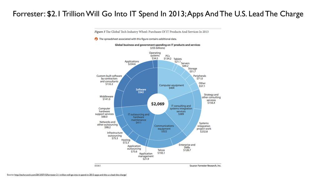 Forrester: $2.1 Trillion Will Go Into IT Spend ...