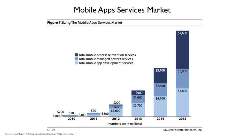 Mobile Apps Services Market Source: Forrester R...