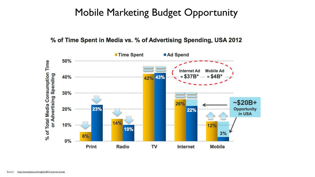 Mobile Marketing Budget Opportunity Source: htt...