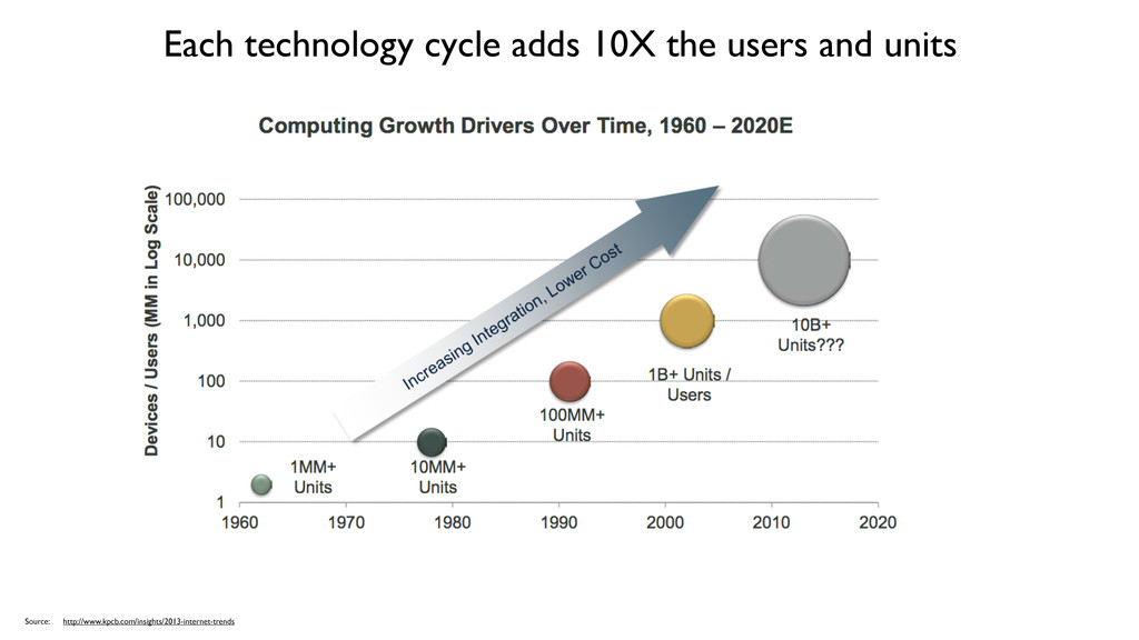 Each technology cycle adds 10X the users and un...