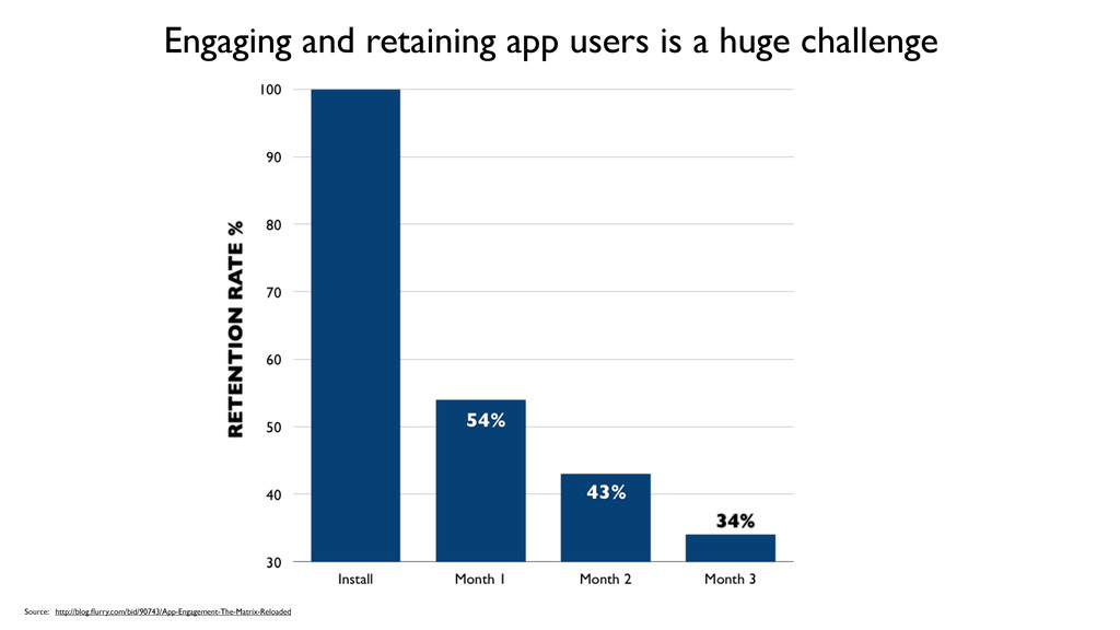 Engaging and retaining app users is a huge chal...