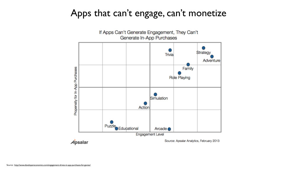 Apps that can't engage, can't monetize Source: ...