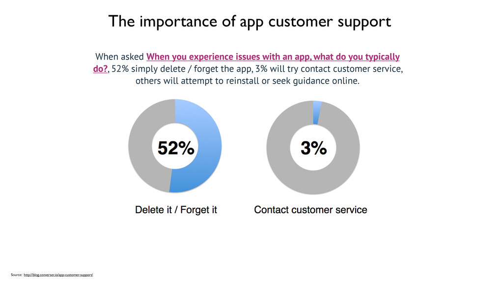 The importance of app customer support Source: ...