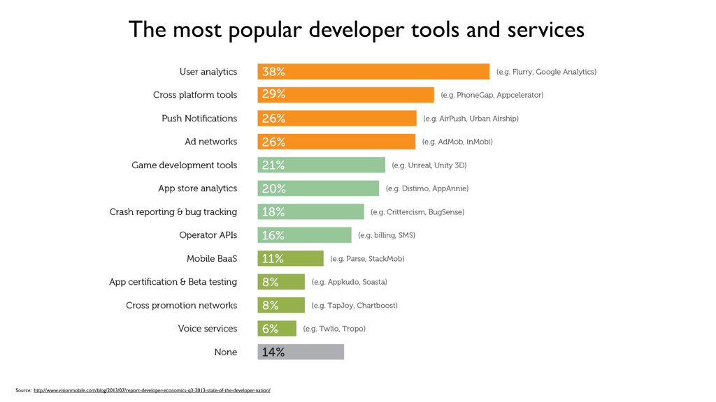 The most popular developer tools and services S...